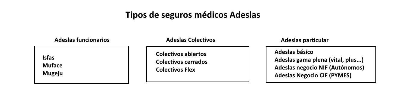 Tipos De Seguros Medicos Adeslas Seguros Adeslas